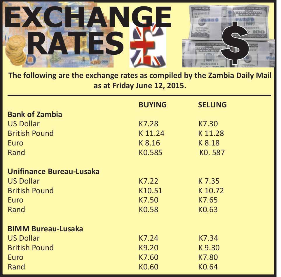 Kwacha Loses Ground Against Us Dollar